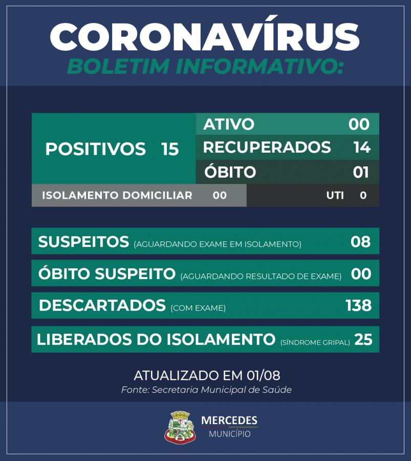 Secretaria de Saúde de Mercedes registra óbito de paciente com coronavírus – Aquiagora.net